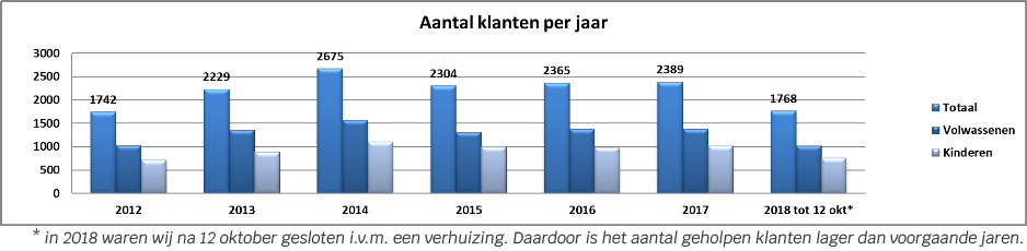 Aantal-klanten-per-jaar